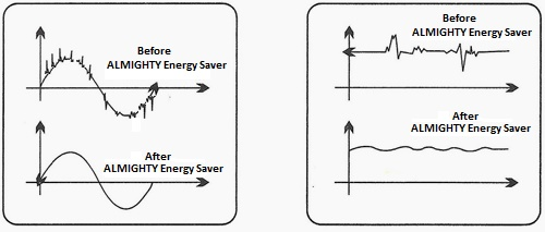almighty e biz pvt ltd schematic diagram energy saving device moreover, the fluctuating current wastes the electric current from the circuit by converting electrical energy into heat energy