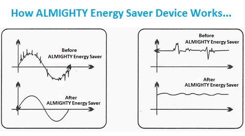 almighty e biz pvt ltd energy saver computer energy saver reduce electric bill upto 40% guaranteed